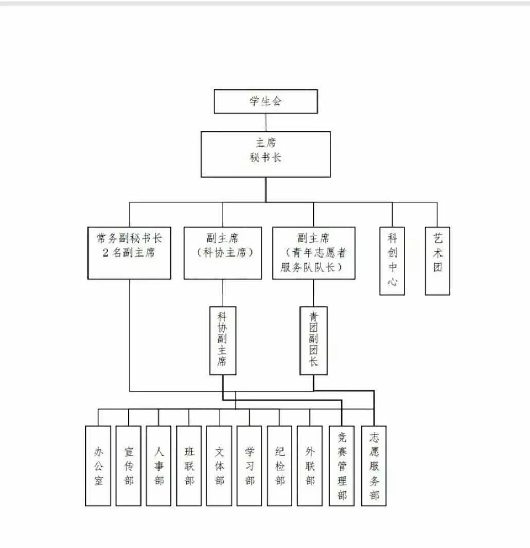 (现在的学生会组织架构体系)
